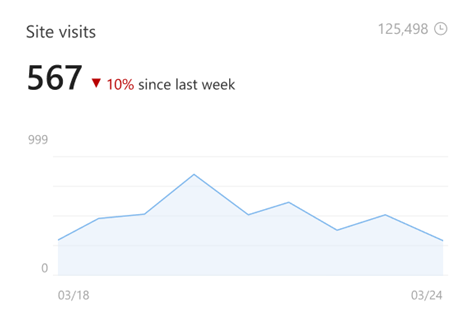 Image of site visits in site analytics that shows the number of unique and lifetime viewers. -  intranet metrics
