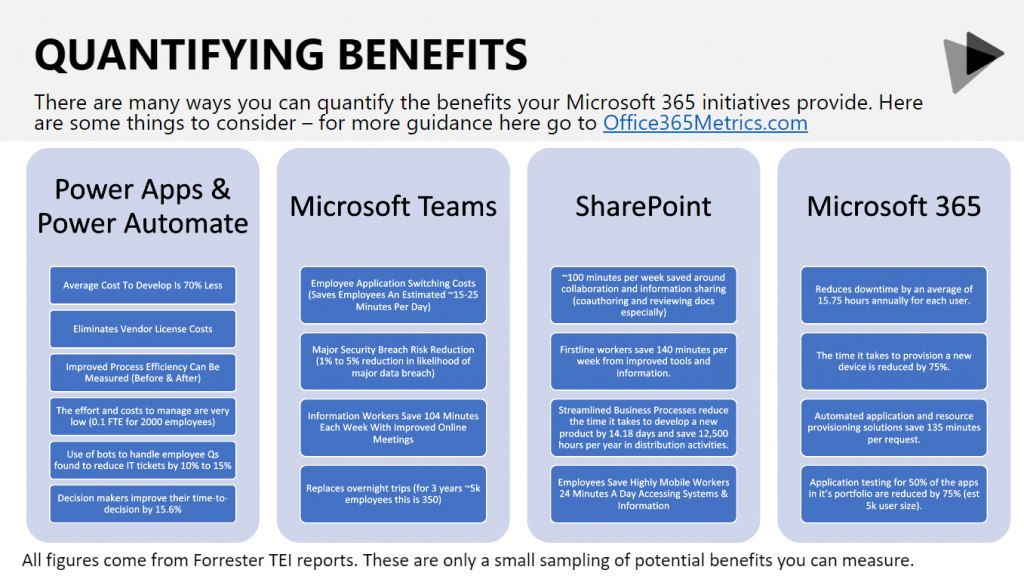 Quantifiable Microsoft 365 benefits as listed in Richard Harbridge's SharePoint Fest Workshop