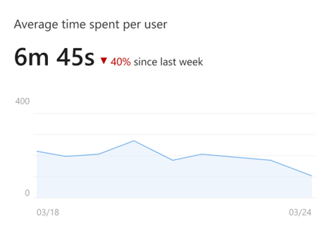 average time spent per user on a SharePoint site -  intranet metrics