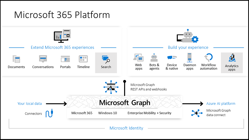 how the Microsoft graph helps create a better overall experience.