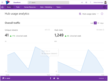 unique viewers report in SharePoint at the hub level -  intranet metrics