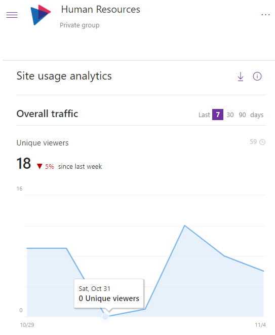 unique viewers report in SharePoint at the site level -  intranet metrics