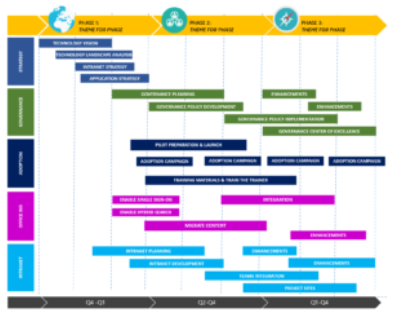 Example of an intranet roadmap