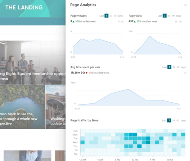 Page-level analytics being viewed in SharePoint