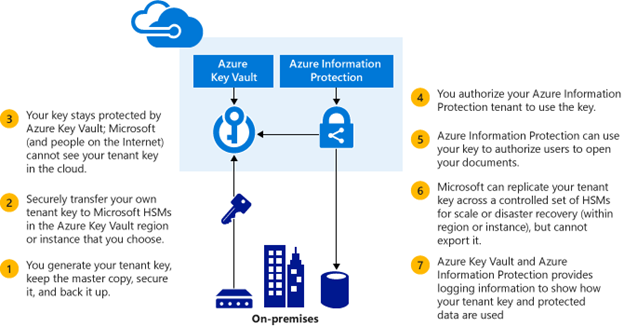 Azure Information Protection | Microsoft 365 Security Best Practices