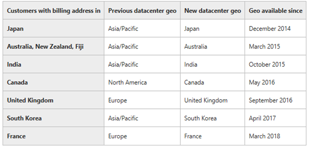 M365 Security Need to Know: List of Microsoft Data centers