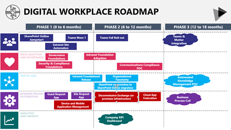 digital workplace roadmap for cloud security and governance