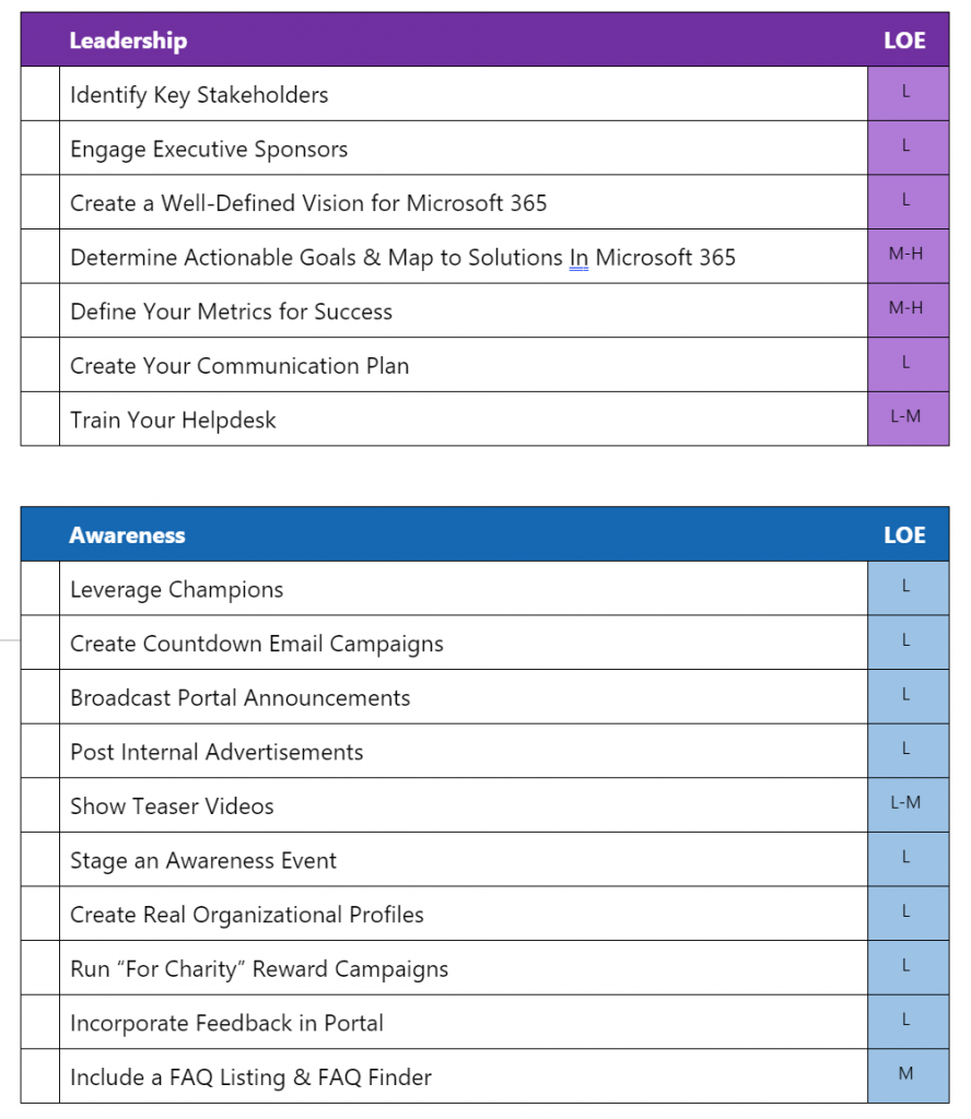 example Microsoft 365 adoption activity checklists