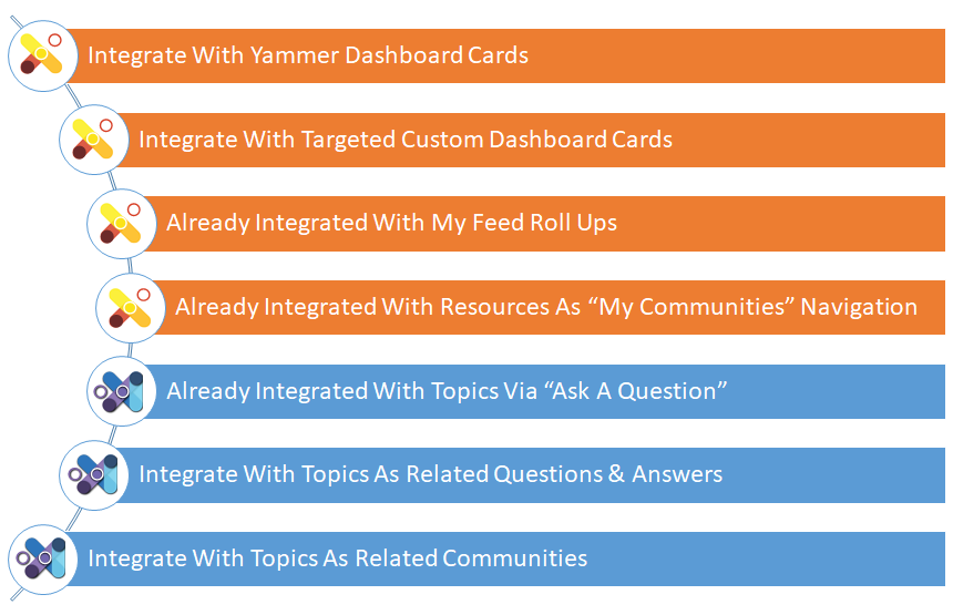 List of how Yammer integrates with Microsoft Viva